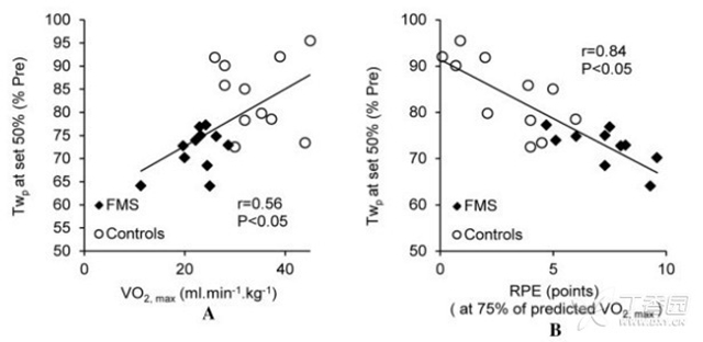 来自法国格勒诺布尔约瑟夫傅立叶大学的DAMIEN BACHASSO等人进行了一项研究,该研究的目的是通过磁性股神经刺激(FNMS)来评价纤维肌痛综合征(FMS)和健康人的股四头肌肌力及劳损情况,及其与运动能力的关系。研究结果在线发布在2013年3月的《关节炎护理及研究》(Arthritis Care & Research)杂志上。作者发现,FMS患者的肌肉收缩损伤大与劳累感提高和最大运动能力减低有关。神经肌肉损伤应被看做是FMS患者功能受限的一个重要因素。 该研究共招募了22位女性研究对象(11位FMS患